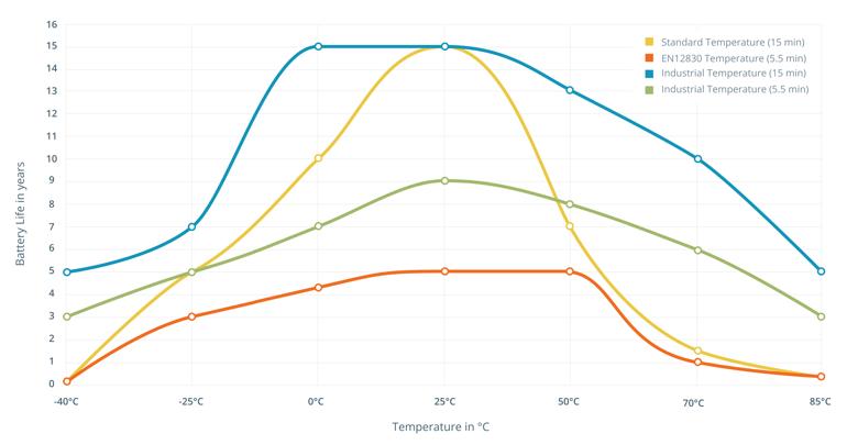 Graph_sensor_types_battery_temperature-1